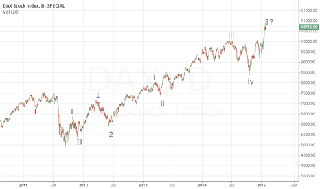 DAX: DAX Wave Count