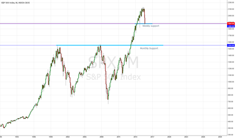SPX: S&P Cool-Off?