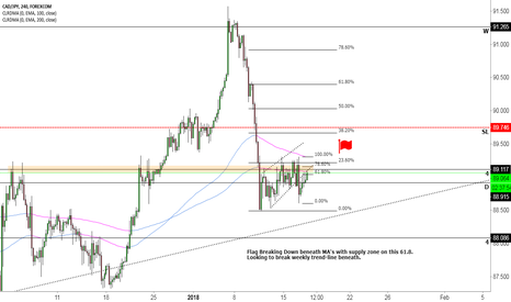 CADJPY: CADJPY a Short for the news?