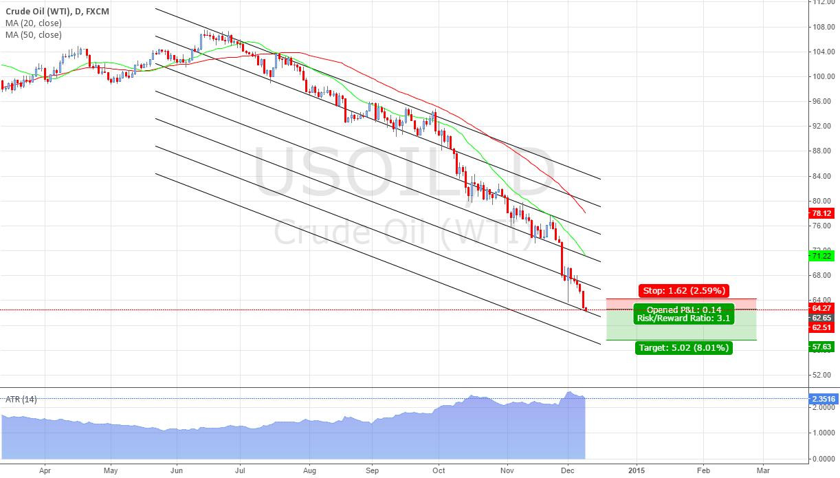 Sell US OIL