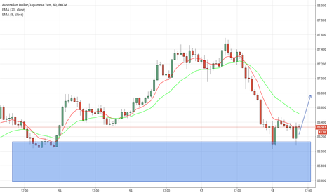 AUDJPY: AUDJPY. Potential move to the upside from support area