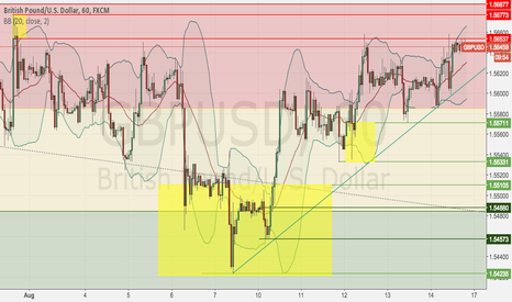 GBPUSD: GBPUSD Daily Income S&D