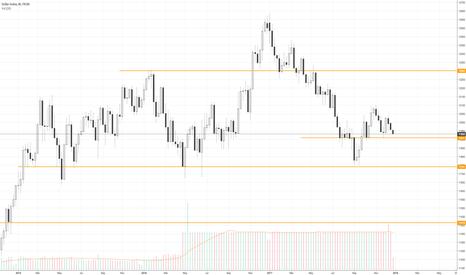 USDOLLAR: Dollar Index close to resistance