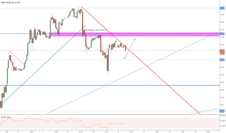 UKOIL: Which way to go on Brent Crude Oil?