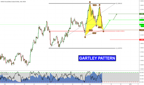 GBPNZD: Harmonics in play on GBPNZD!