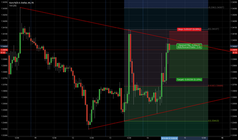 EURUSD: EU 14/08/2014 Short idea