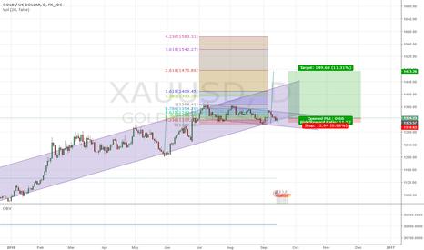 XAUUSD: Gold going bullish
