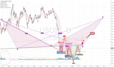 USOIL: WTI Crude Oil - Geometrical inverse and reverse Head & Shoulder