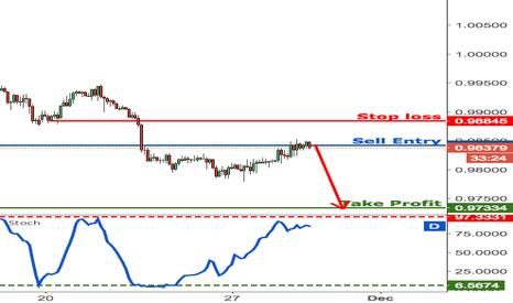 USDCHF: USDCHF right on selling area, time to go short