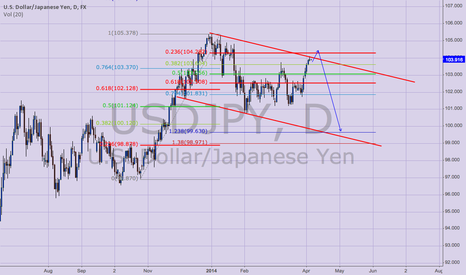 USDJPY: USDJPY shorts Idea