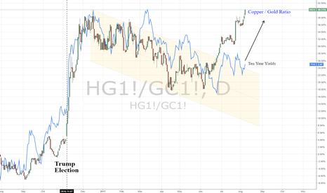 HG1!/GC1!: Short Bonds & Long Copper | Copper/Gold vs. 10yr Yields