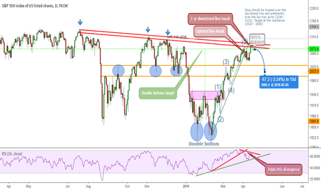 SPX500: Oportunity at S&P 500 for the next weeks