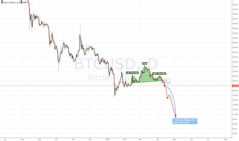 BTCUSD: It is time