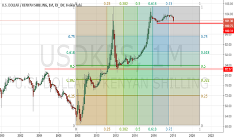USDKES: KES about to appreciate