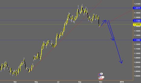 EURUSD: EURUSD weekly outlook