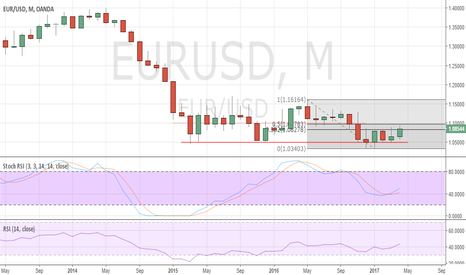 EURUSD: Draghi helping to catalyse EUR/USD bulls