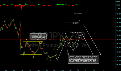 GBPJPY: Combo corrective structure! Zig-Zag on it's C leg!