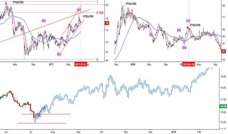 GC1!/SI1!: Silver Cyclical Bull (Based on GSR Ratio)