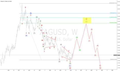 XAGUSD: xagusd silver forecast to 31-35