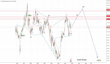 USDJPY: Neo wave analysis : USDJPY weekly frame over view
