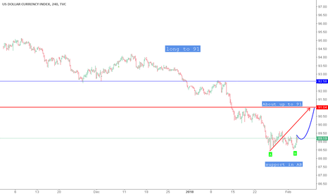 DXY: DXY  long to 91