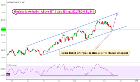 HINDALCO: HINDALCO CASH : CHANNEL SUPPORT & HIDDEN BULLISH DIVERGENCE