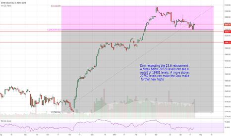 DJI: Dow Jones Industrials
