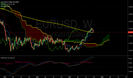 EURUSD: EURUSD ON WEEKLY CHART