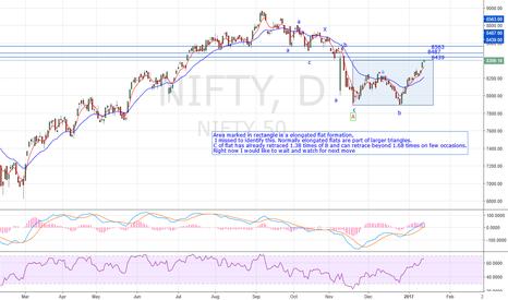 NIFTY: Nifty Elongated Flat