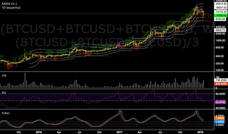 (BTCUSD+BTCUSD+BTCUSD)/3: Bitcoin USD Historic View on Last Days and Implication