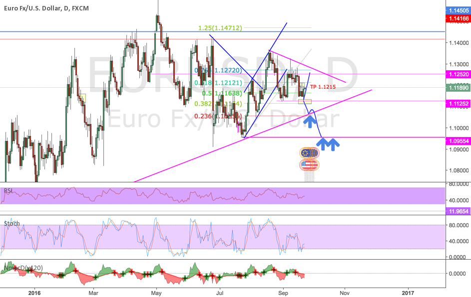 Daily chart view after FOMC - look for confirmation first