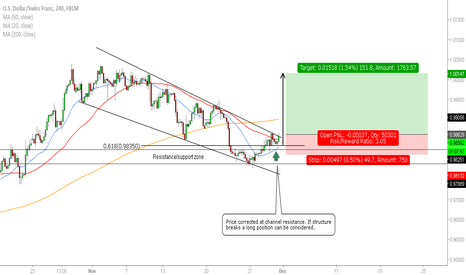USDCHF: USD/CHF - Breakout Opportunity