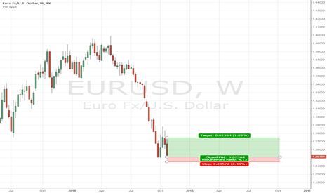 EURUSD: Double bottom right before your eyes.