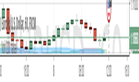 EURUSD: NFP on July 8 - First Part