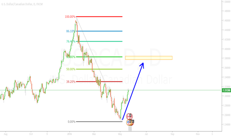 USDCAD: Here we go