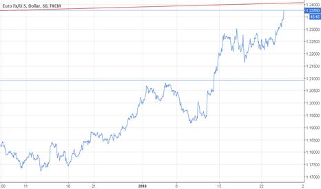 EURUSD: EUR USD üçüncü pozisyonumuz devreye girdi