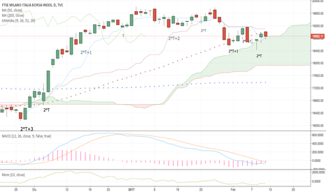 FTMIB: *FTSE Mib weekend update*