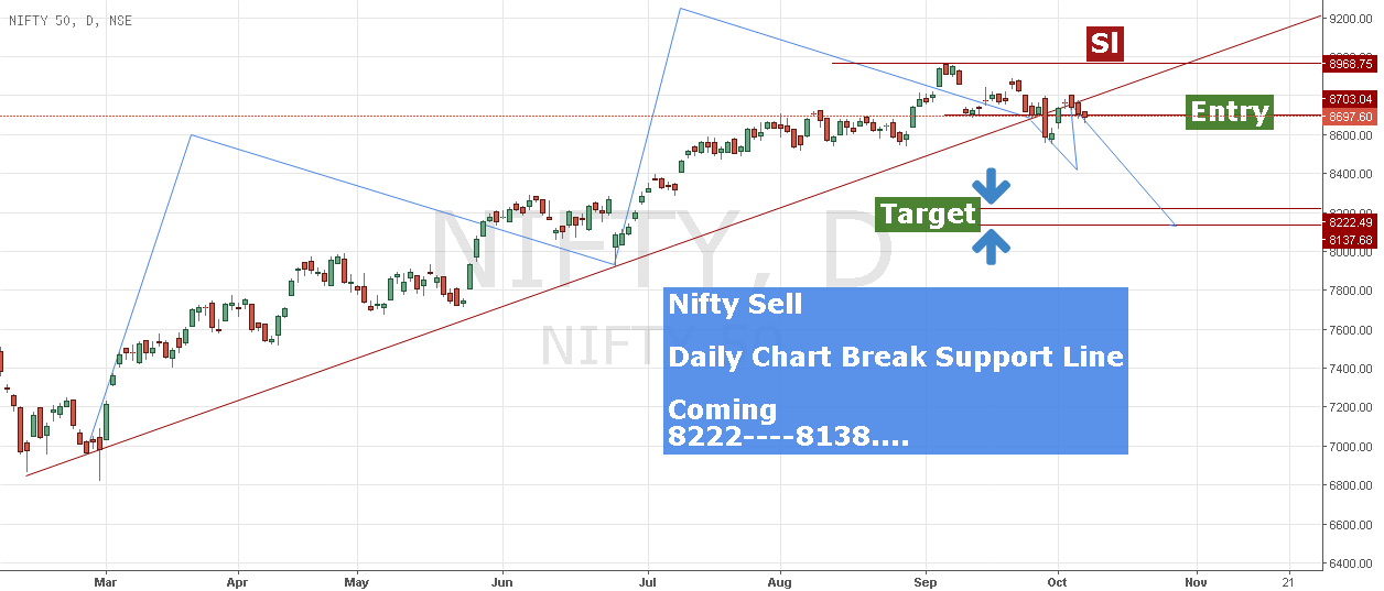 Nifty50-----Sell