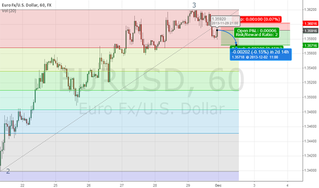 EURUSD: EUR/USD  - it is Time to Sell with Short Target 200 Pips Profit