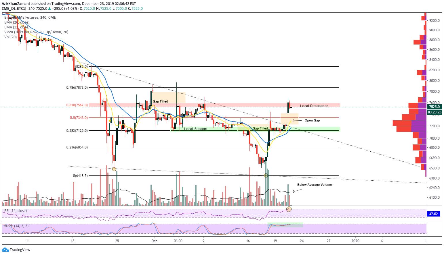 cme bitcoin futures tradingview