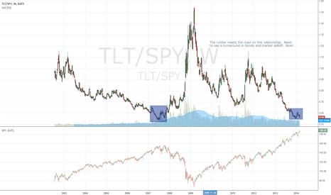 TLT/SPY: tlt vs spy