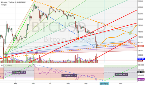 BTCUSD: BTC didn't fail (yet)