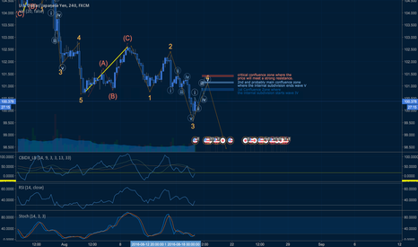 USDJPY: Inside the 4th Wave