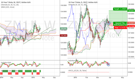 ZNM2015: 10Y T-Note - Possibly bullish continuation