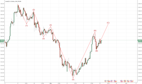 XAUUSD: XAUUSD Possible short
