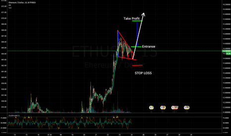 ETHUSD: Falling Wedge - Trend Continue