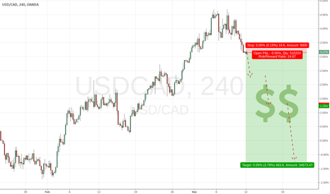 USDCAD: Hot! USDCAD 480 pips Drop