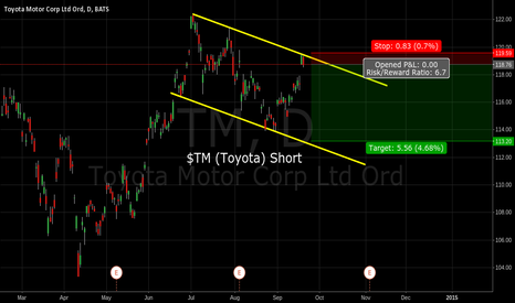 TM: $TM Short @ 118.76, 119.59 Stop, Target 113.20.