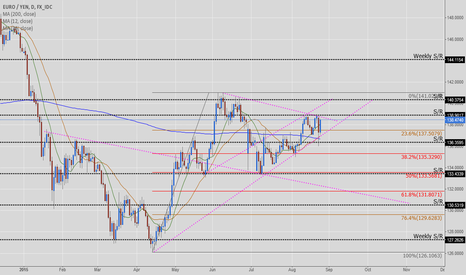 EURJPY: EUR/JPY - Daily Setup / Price action