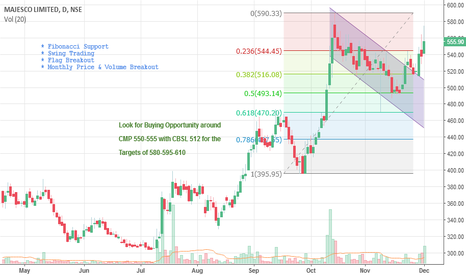 MAJESCO: Mid Term Buy : Majesco, Flag-Volume-Price Breakout